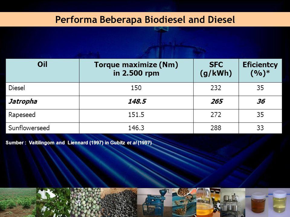 Performa Beberapa Biodiesel and Diesel