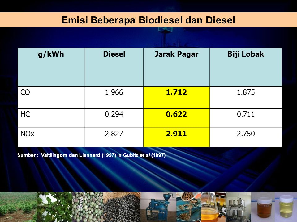 Emisi Beberapa Biodiesel dan Diesel