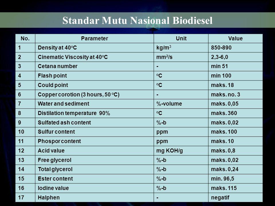 Standar Mutu Nasional Biodiesel