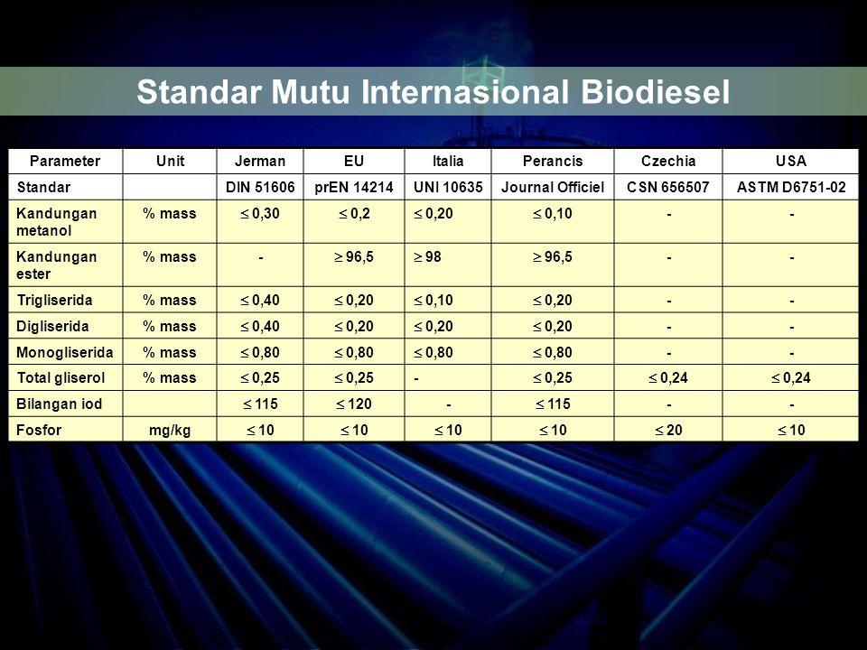 Standar Mutu Internasional Biodiesel
