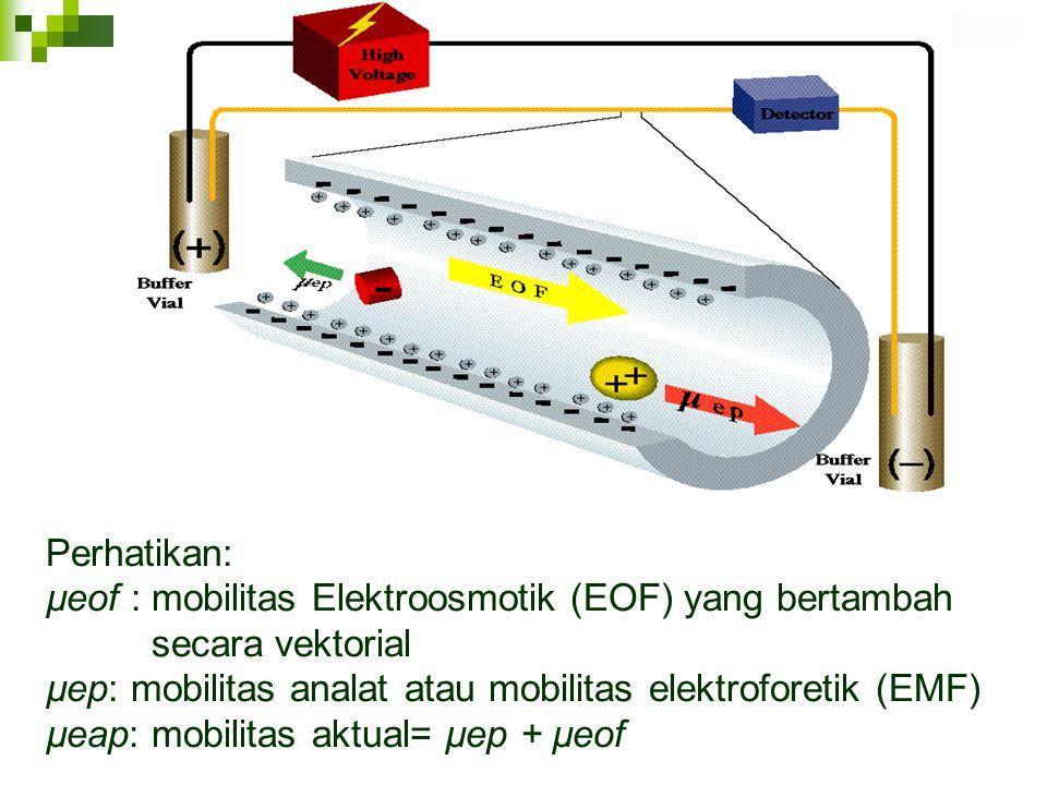 Perhatikan: µeof : mobilitas Elektroosmotik (EOF) yang bertambah. secara vektorial. µep: mobilitas analat atau mobilitas elektroforetik (EMF)