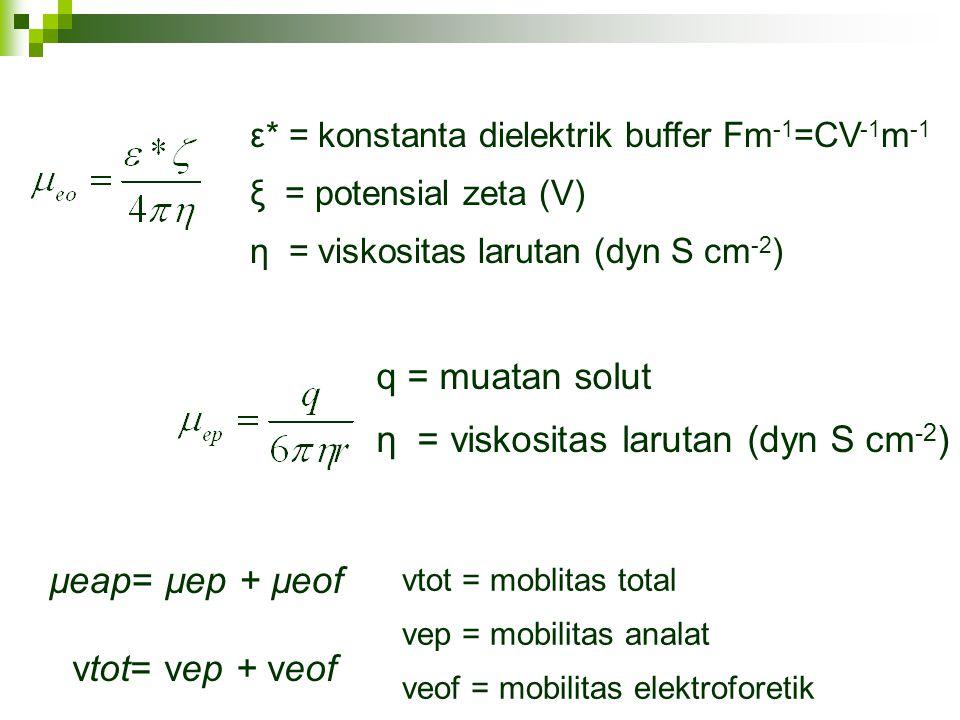 η = viskositas larutan (dyn S cm-2)