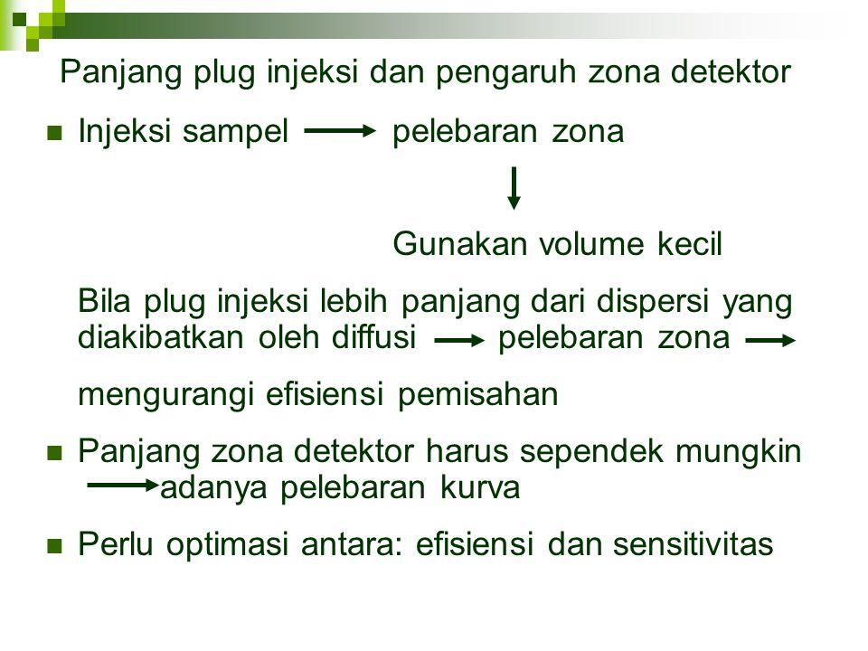 Panjang plug injeksi dan pengaruh zona detektor