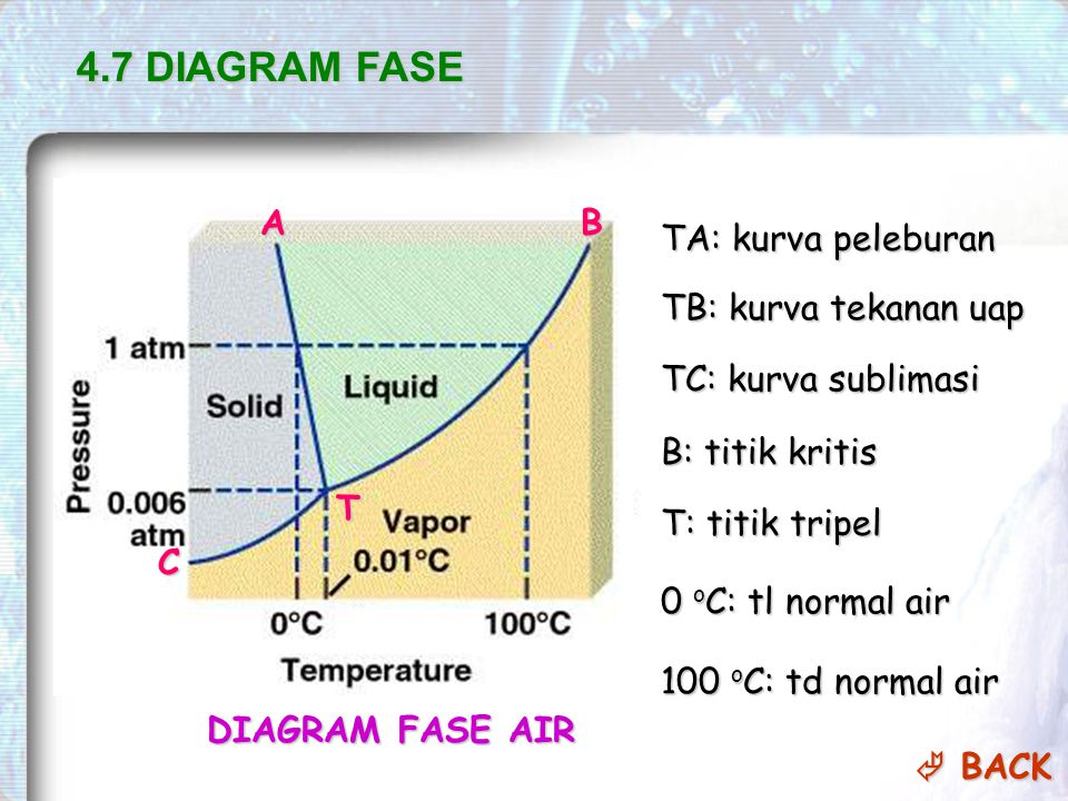 4.7 DIAGRAM FASE A B TA: kurva peleburan TB: kurva tekanan uap