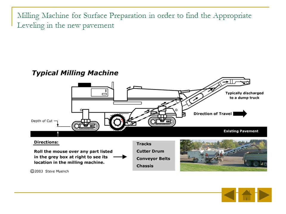 Milling Machine for Surface Preparation in order to find the Appropriate Leveling in the new pavement