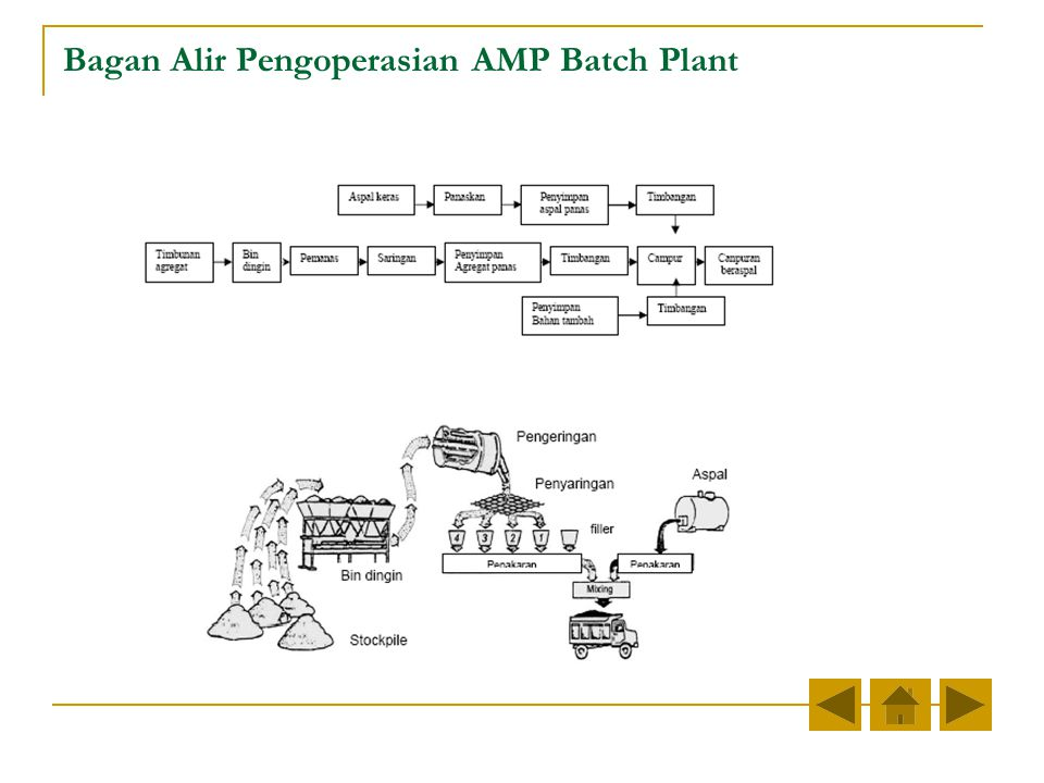 Bagan Alir Pengoperasian AMP Batch Plant