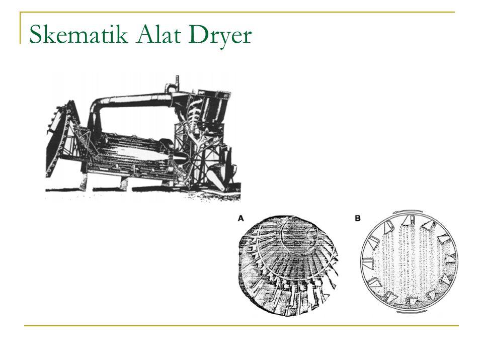 Skematik Alat Dryer