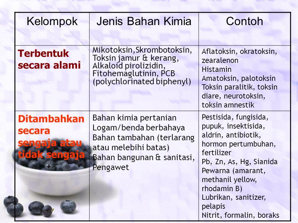 Kelompok Jenis Bahan Kimia Contoh Terbentuk secara alami