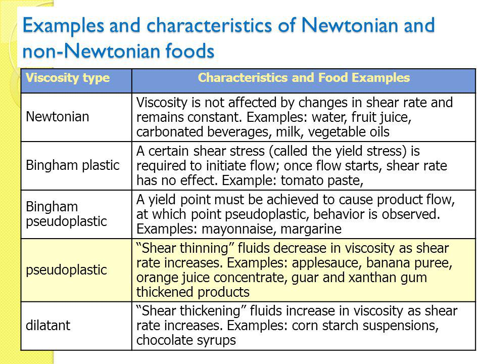 Examples and characteristics of Newtonian and non-Newtonian foods