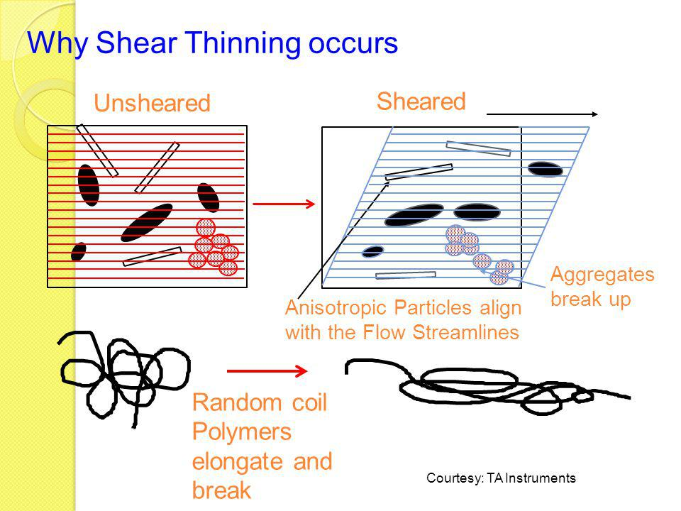 Why Shear Thinning occurs