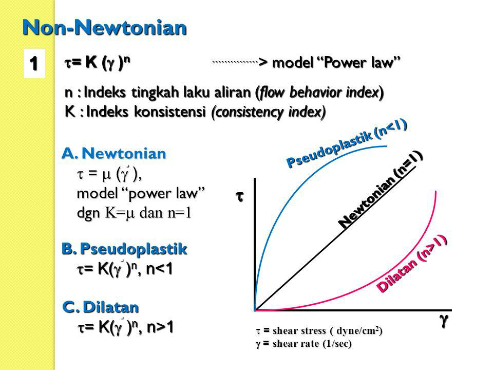 Non-Newtonian 1 t g t= K (g )n ...............> model Power law