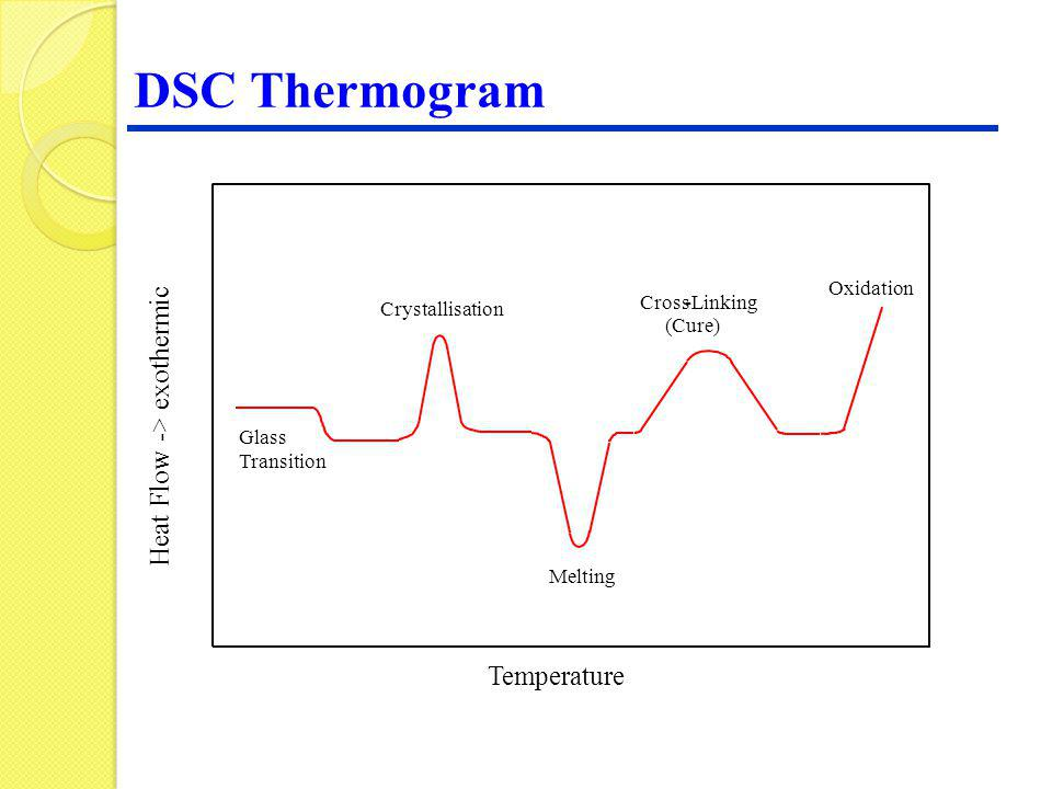 DSC Thermogram > exothermic - Heat Flow Temperature Oxidation