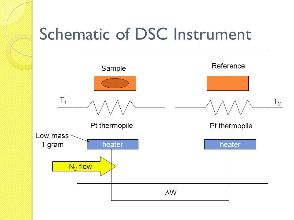 Schematic of DSC Instrument
