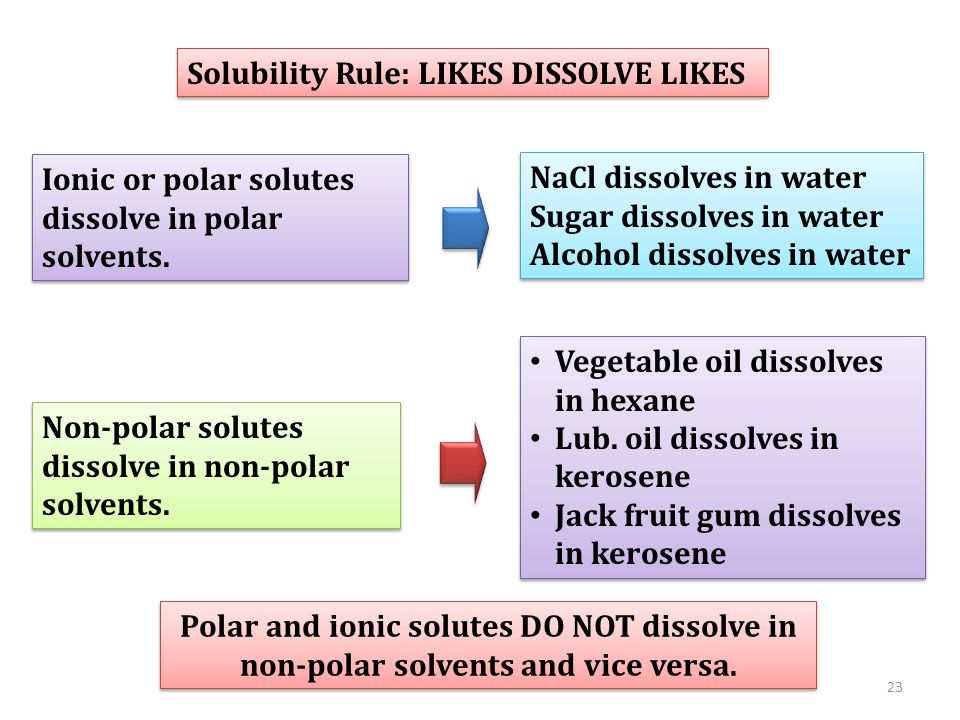 Solubility Rule: LIKES DISSOLVE LIKES