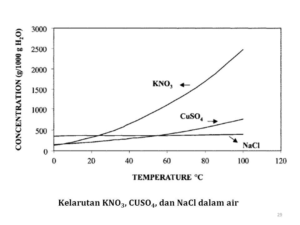 Kelarutan KNO3, CUSO4, dan NaCl dalam air