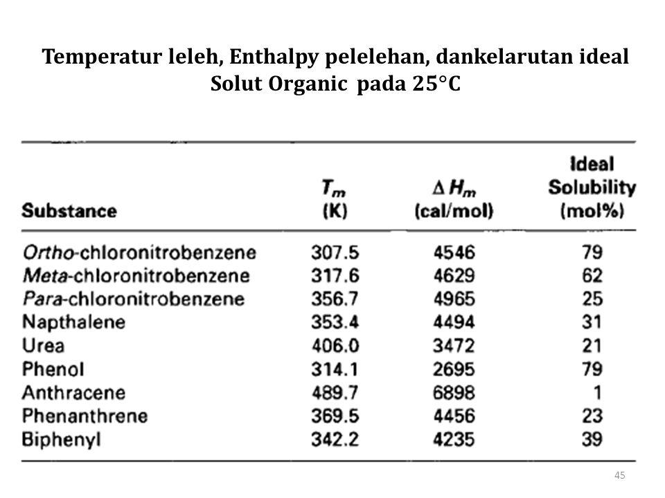 Temperatur leleh, Enthalpy pelelehan, dankelarutan ideal Solut Organic pada 25C