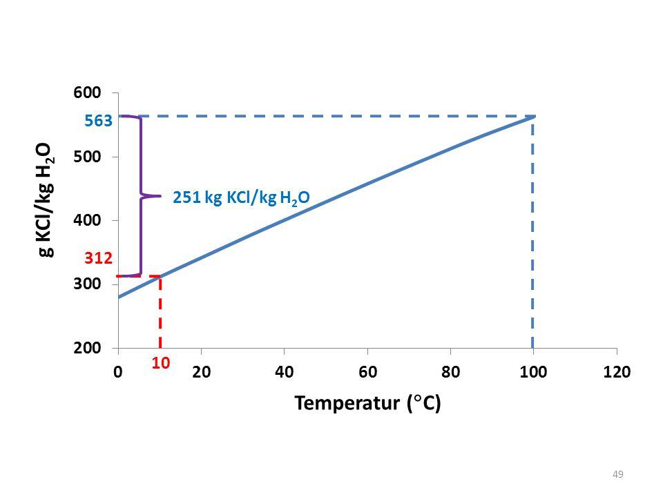 563 251 kg KCl/kg H2O 10