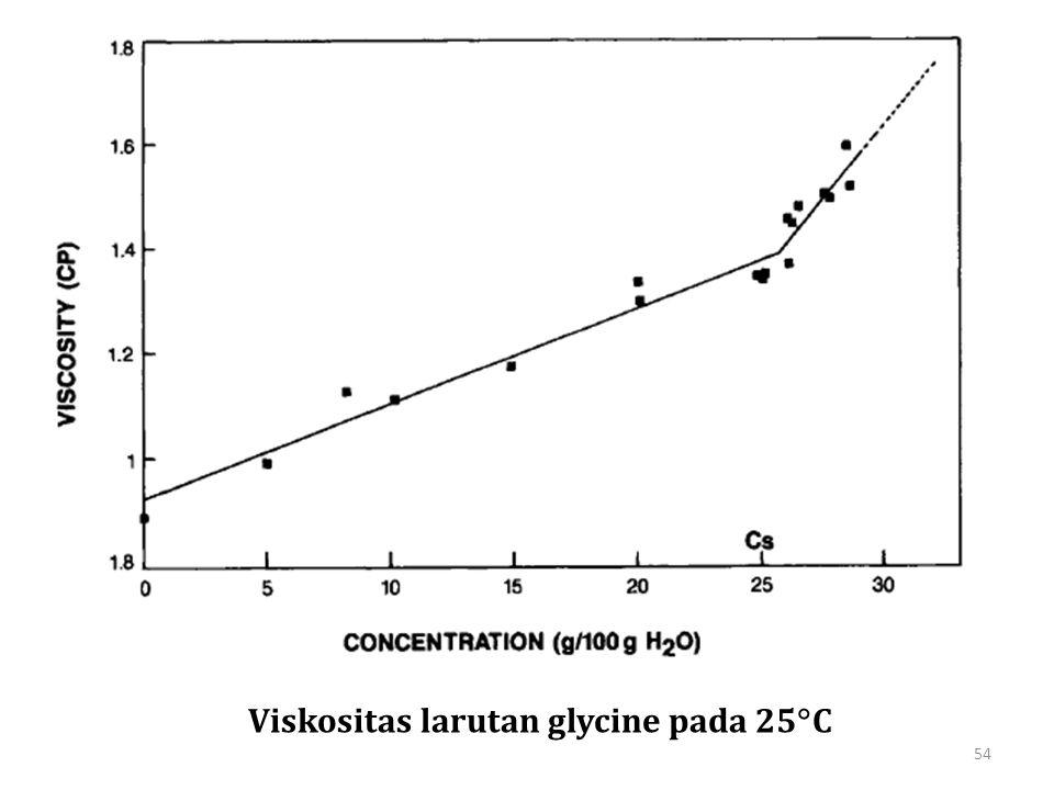 Viskositas larutan glycine pada 25C