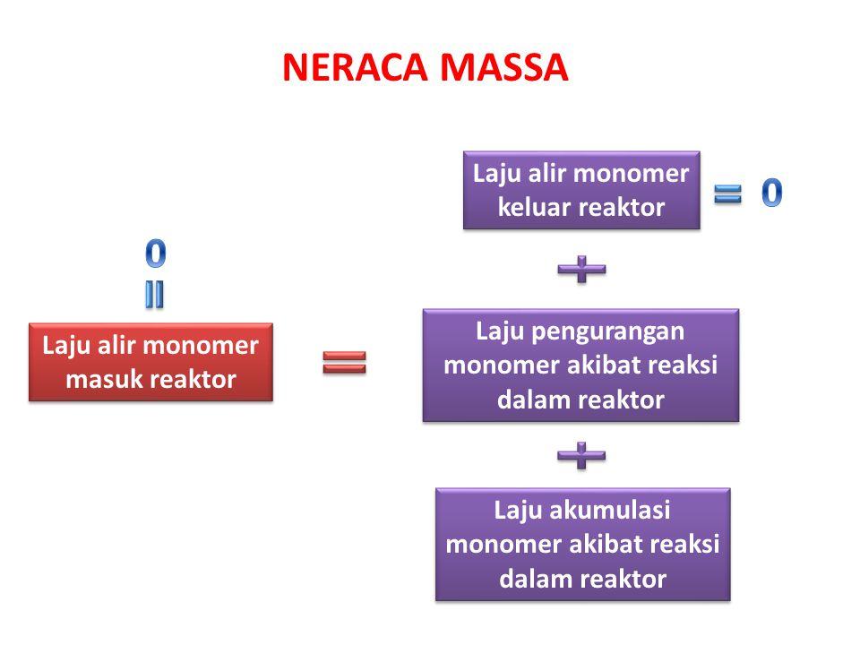 NERACA MASSA Laju alir monomer keluar reaktor