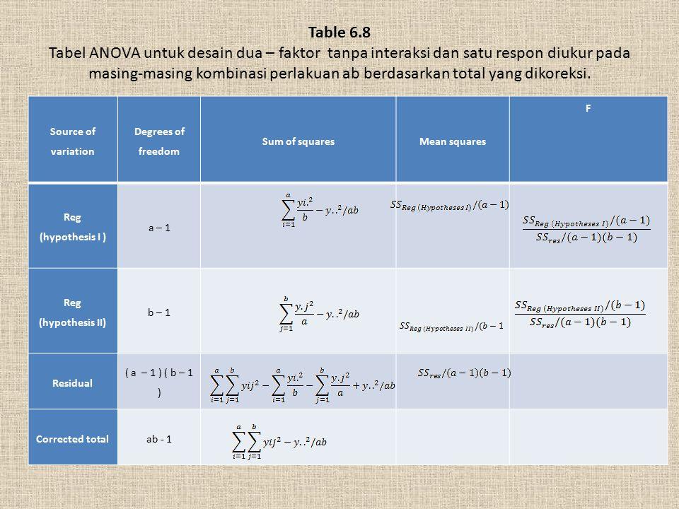 Table 6.8 Tabel ANOVA untuk desain dua – faktor tanpa interaksi dan satu respon diukur pada masing-masing kombinasi perlakuan ab berdasarkan total yang dikoreksi.