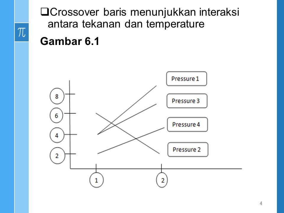 Crossover baris menunjukkan interaksi antara tekanan dan temperature
