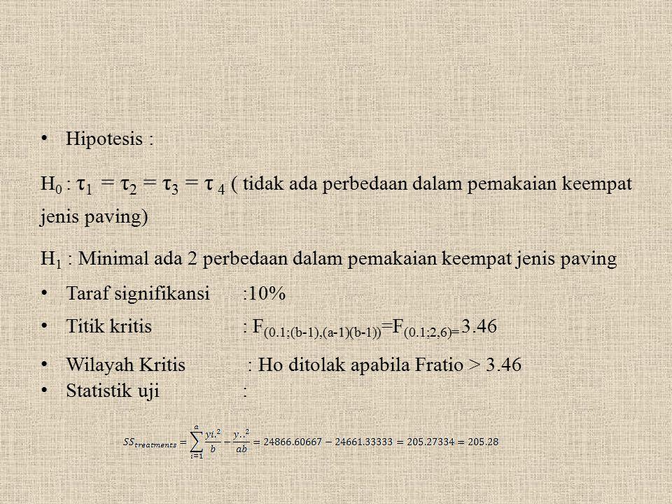 Hipotesis : H0 : τ1 = τ2 = τ3 = τ 4 ( tidak ada perbedaan dalam pemakaian keempat jenis paving)