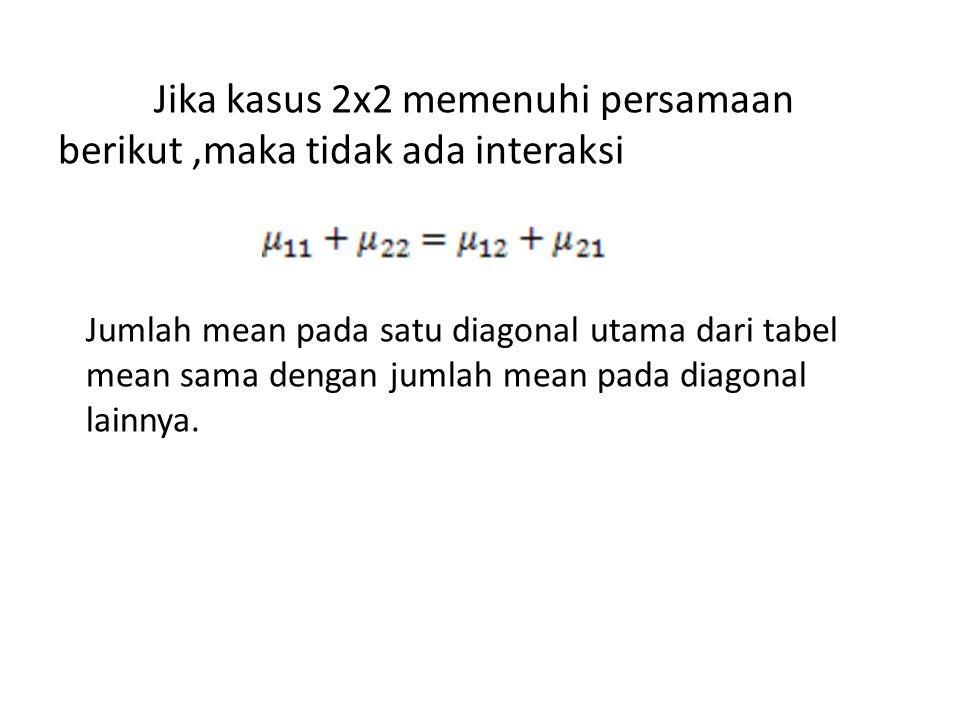Jika kasus 2x2 memenuhi persamaan berikut ,maka tidak ada interaksi