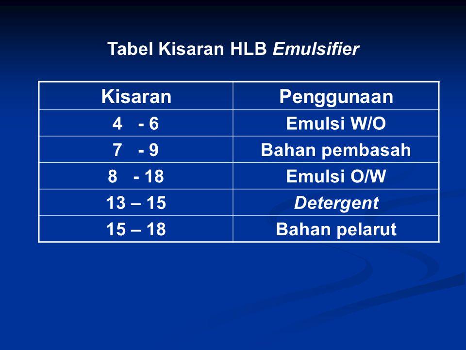 Tabel Kisaran HLB Emulsifier
