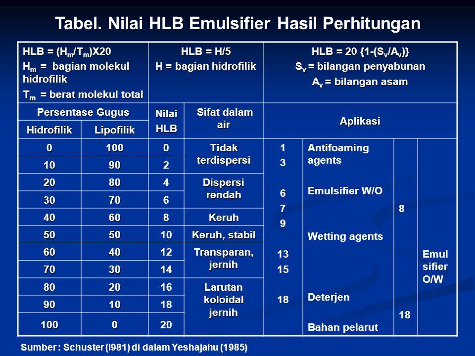 Tabel. Nilai HLB Emulsifier Hasil Perhitungan