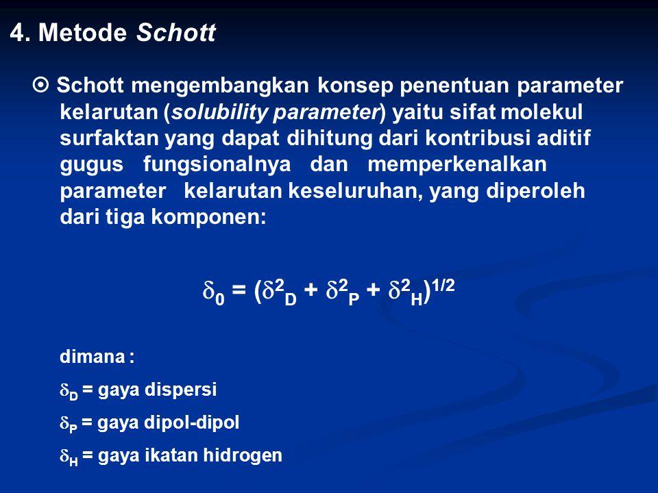 4. Metode Schott 0 = (2D + 2P + 2H)1/2