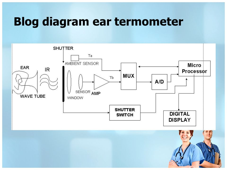 Blog diagram ear termometer