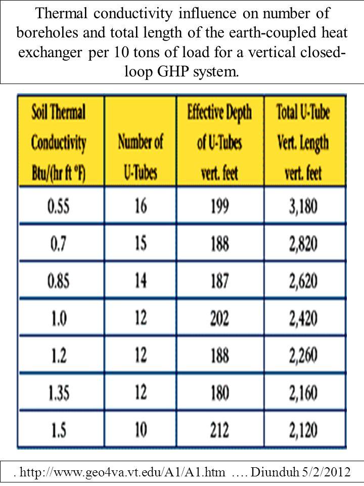 . http://www.geo4va.vt.edu/A1/A1.htm …. Diunduh 5/2/2012