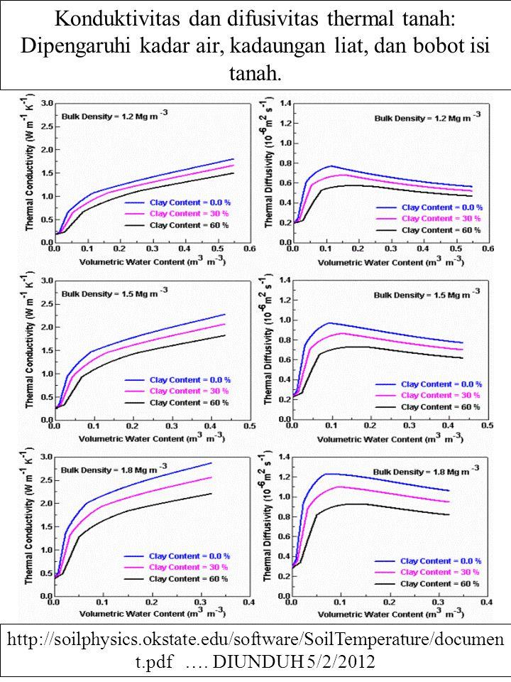 Konduktivitas dan difusivitas thermal tanah: