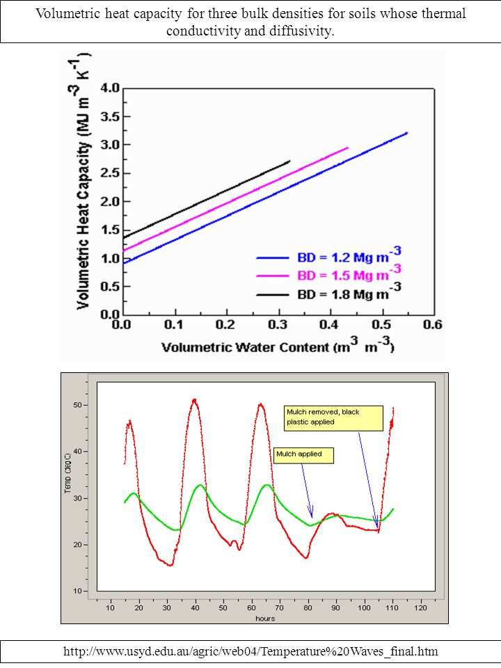Volumetric heat capacity for three bulk densities for soils whose thermal conductivity and diffusivity.