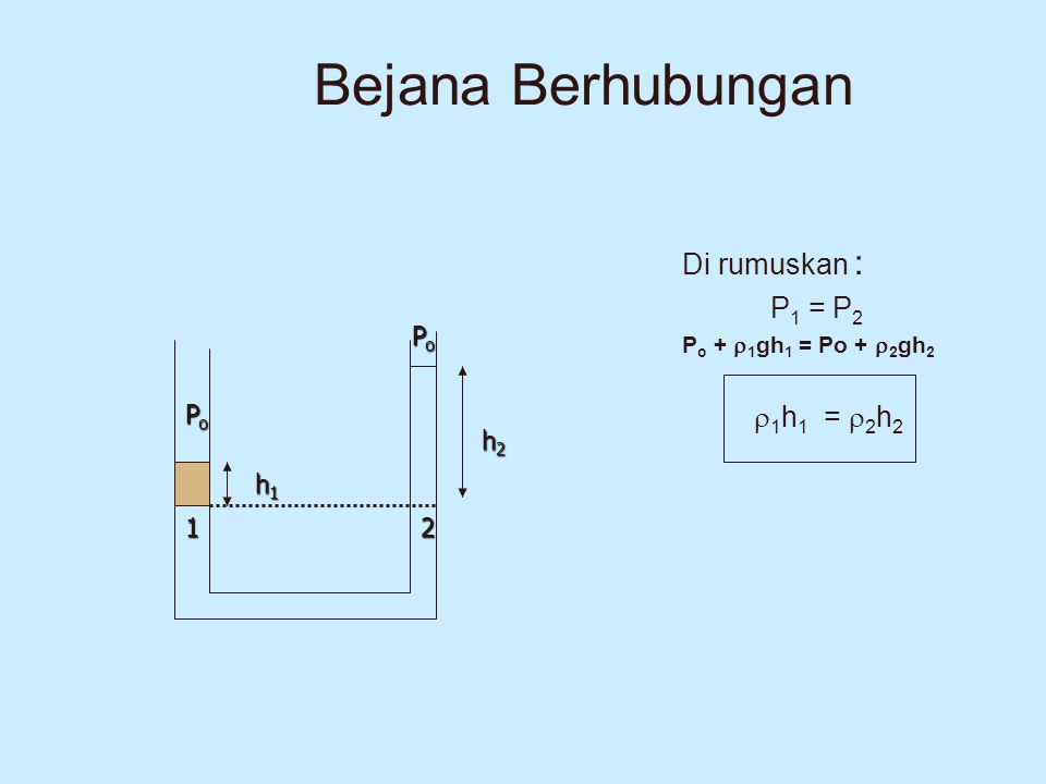 Bejana Berhubungan Di rumuskan : P1 = P2 1h1 = 2h2 Po Po h2 h1 1 2