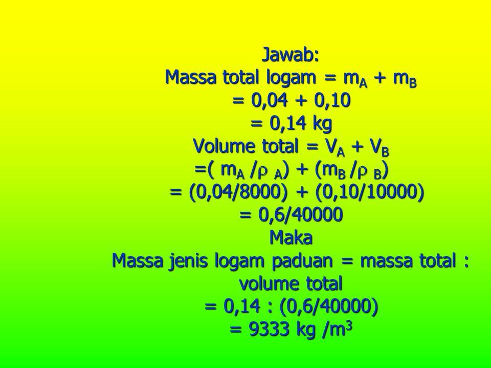 Jawab: Massa total logam = mA + mB = 0,04 + 0,10 = 0,14 kg Volume total = VA + VB =( mA / A) + (mB / B) = (0,04/8000) + (0,10/10000) = 0,6/40000 Maka Massa jenis logam paduan = massa total : volume total = 0,14 : (0,6/40000) = 9333 kg /m3