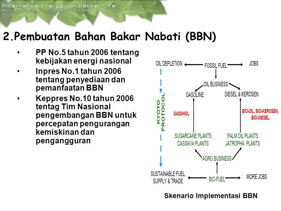 2.Pembuatan Bahan Bakar Nabati (BBN)