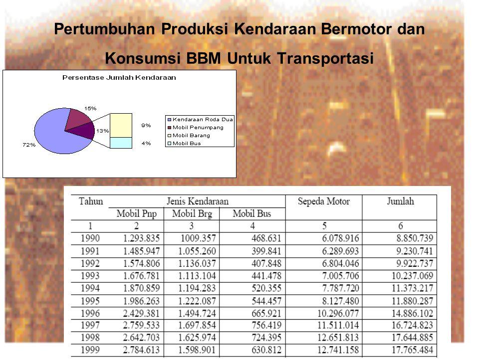 Pertumbuhan Produksi Kendaraan Bermotor dan Konsumsi BBM Untuk Transportasi