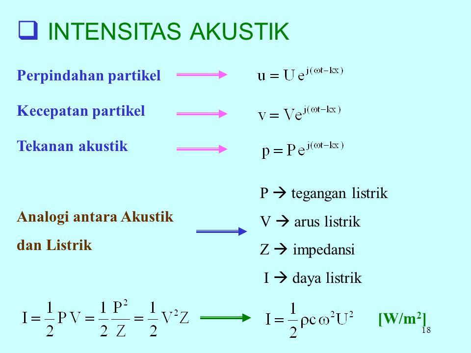 INTENSITAS AKUSTIK Perpindahan partikel Kecepatan partikel