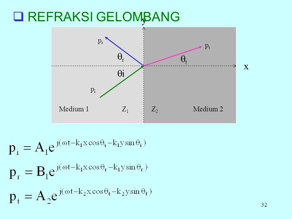 REFRAKSI GELOMBANG y pr pt r t x i pi Medium 1 Z1 Z2 Medium 2