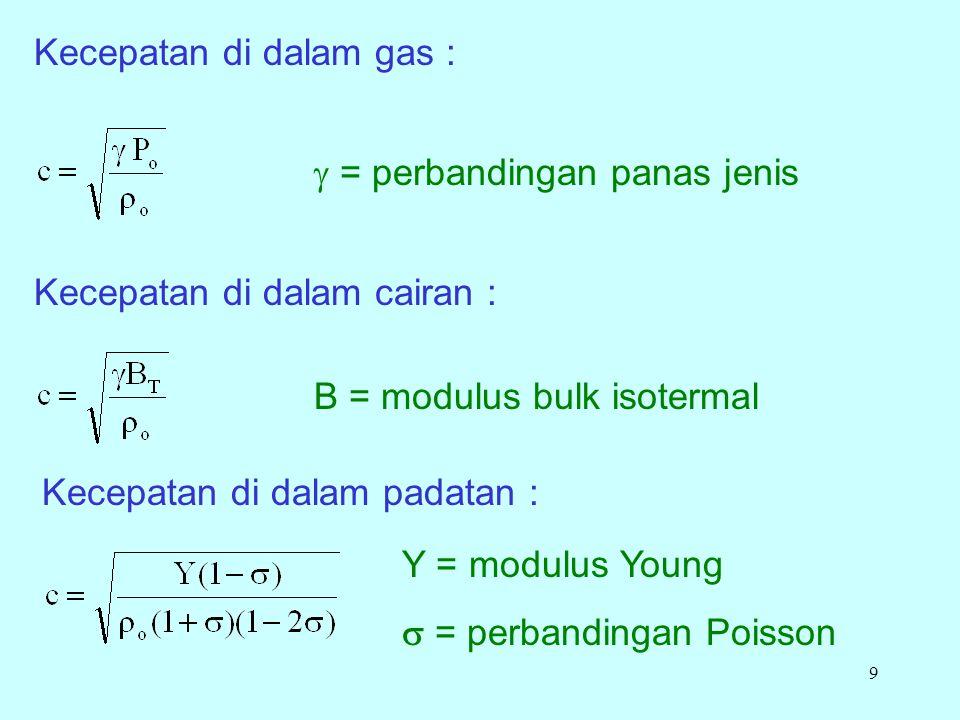 Kecepatan di dalam gas :