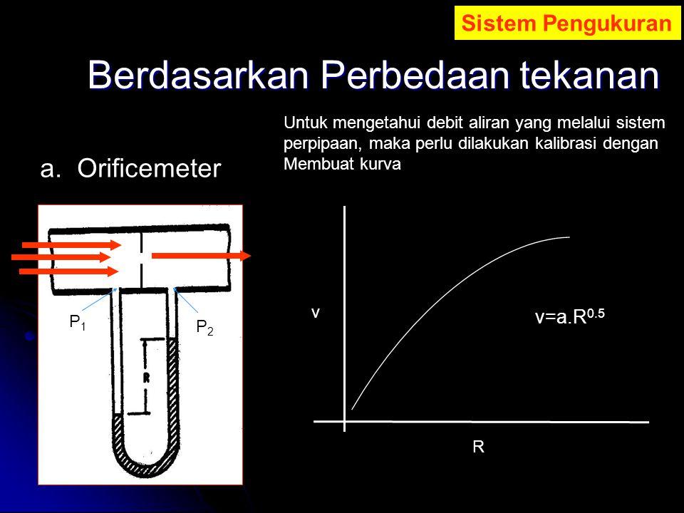 Berdasarkan Perbedaan tekanan