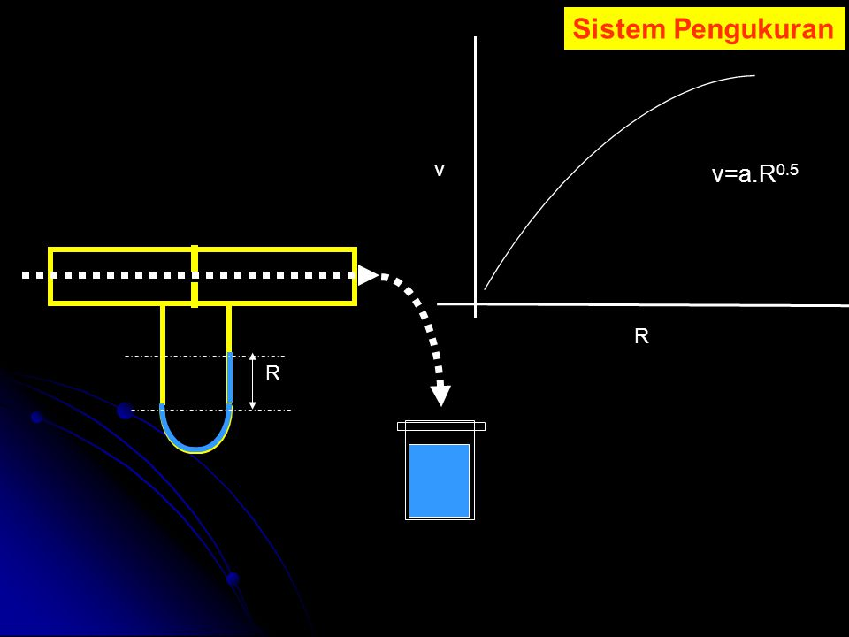 Sistem Pengukuran v v=a.R0.5 R R