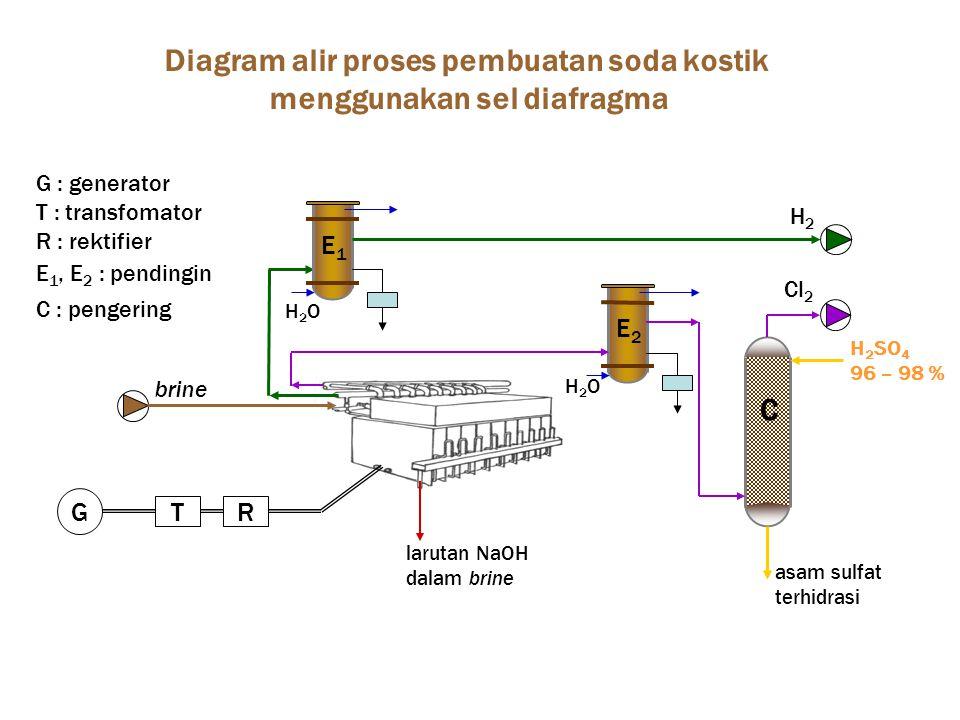 Diagram alir proses pembuatan soda kostik menggunakan sel diafragma