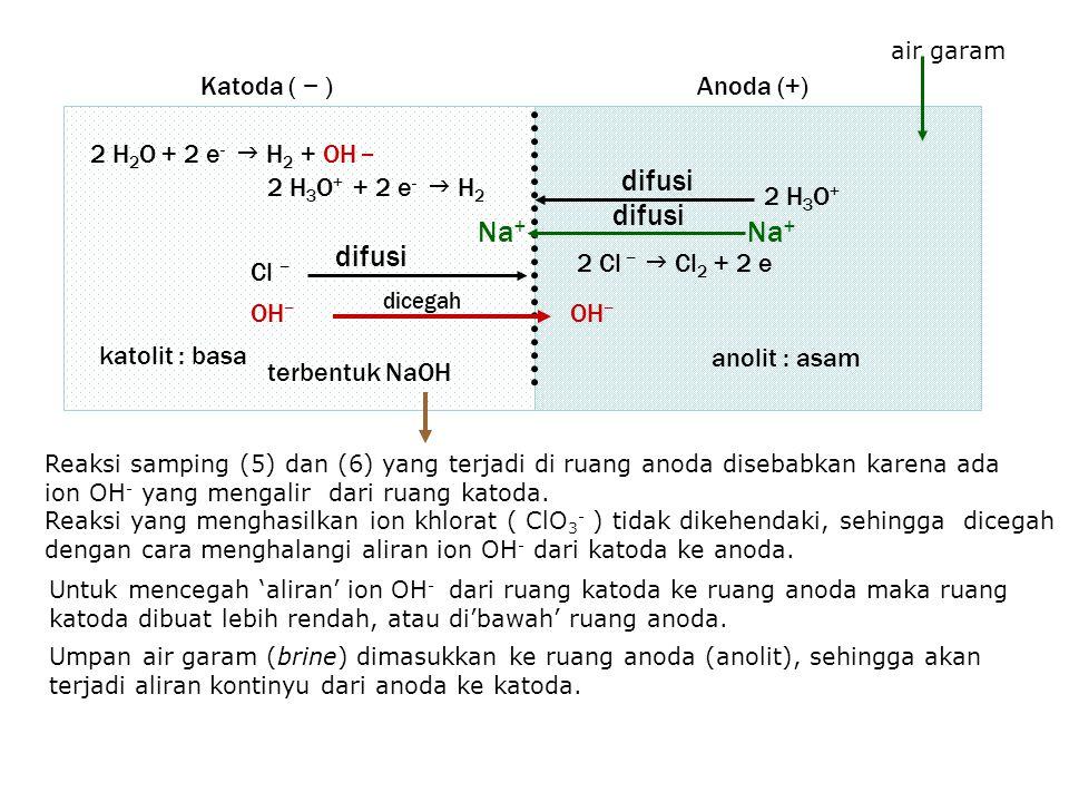 difusi difusi Na+ Na+ difusi Katoda ( − ) Anoda (+)