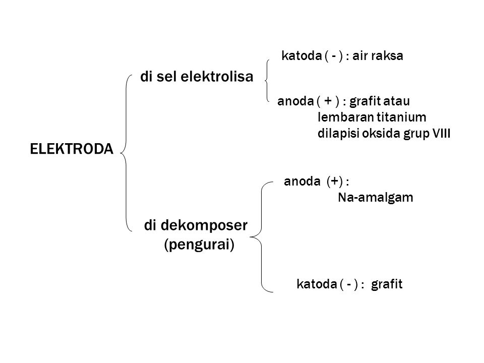 di sel elektrolisa ELEKTRODA di dekomposer (pengurai)