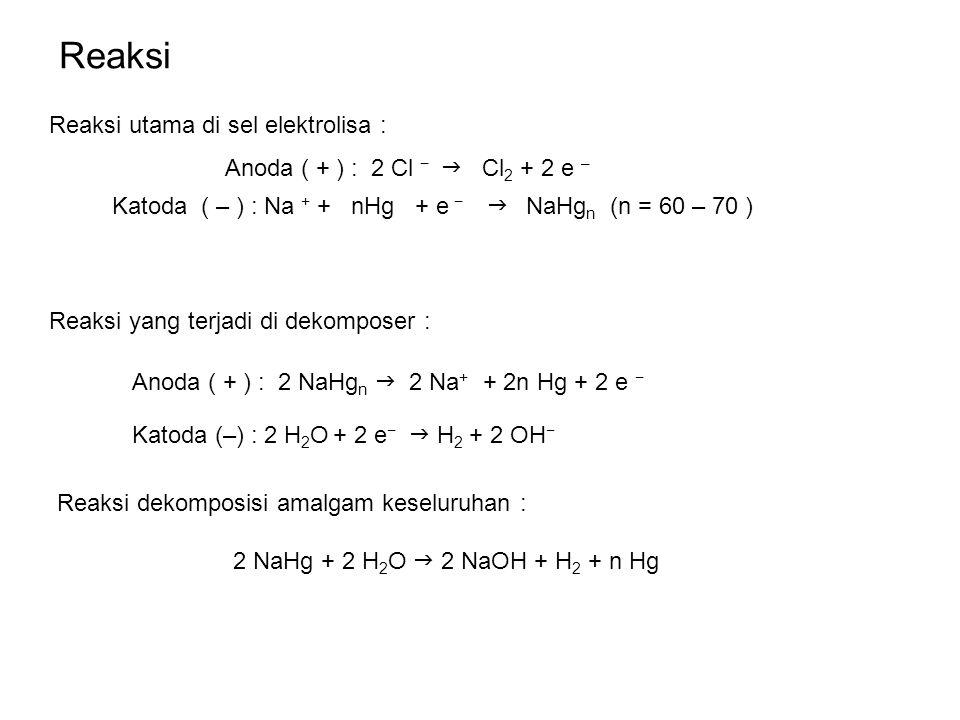 Reaksi Reaksi utama di sel elektrolisa :