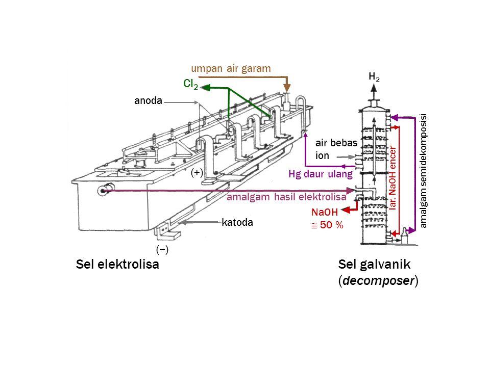 Sel elektrolisa Sel galvanik (decomposer) Cl2 umpan air garam H2 anoda