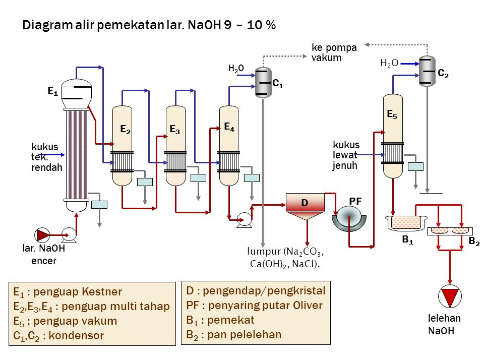 Diagram alir pemekatan lar. NaOH 9 – 10 %