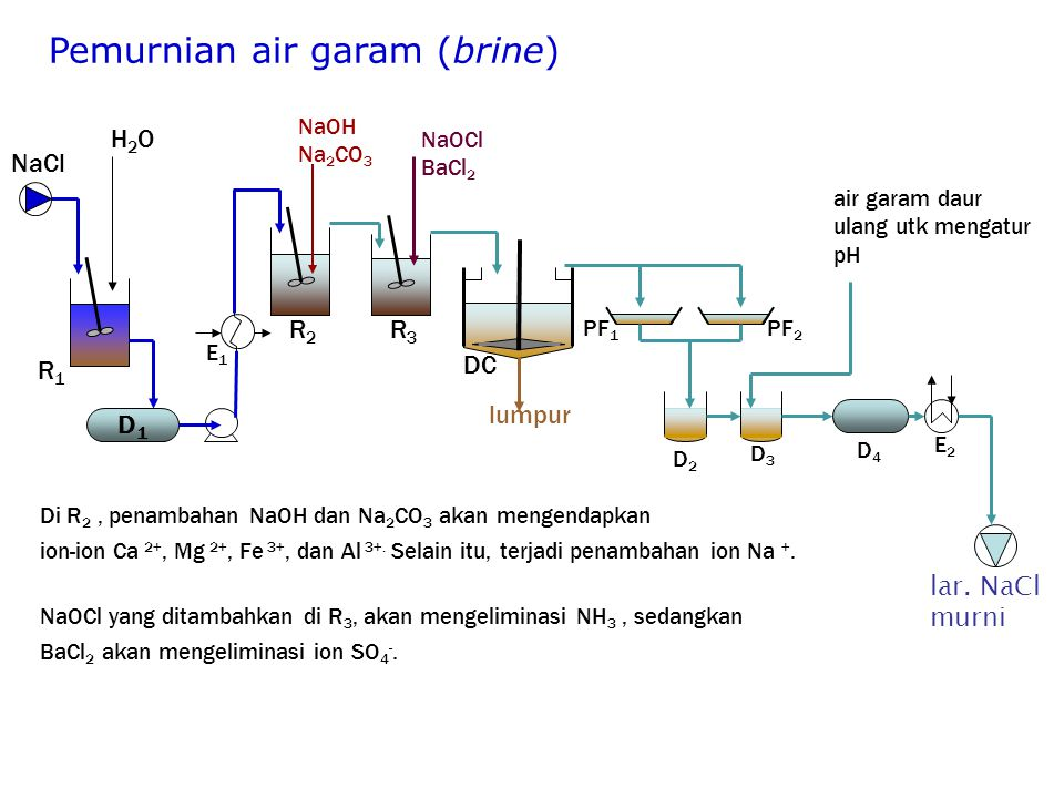 Pemurnian air garam (brine)